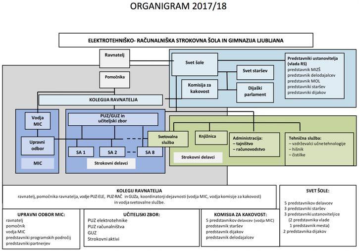 shema organizacije